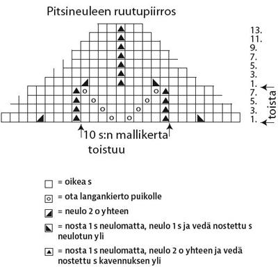 kolmiohuivin ruutukaava
