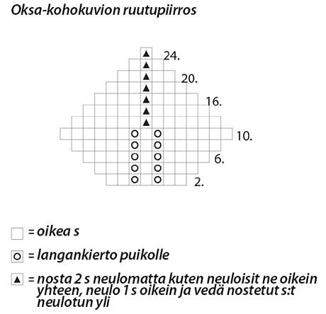 Oksa-kohokuvioneule